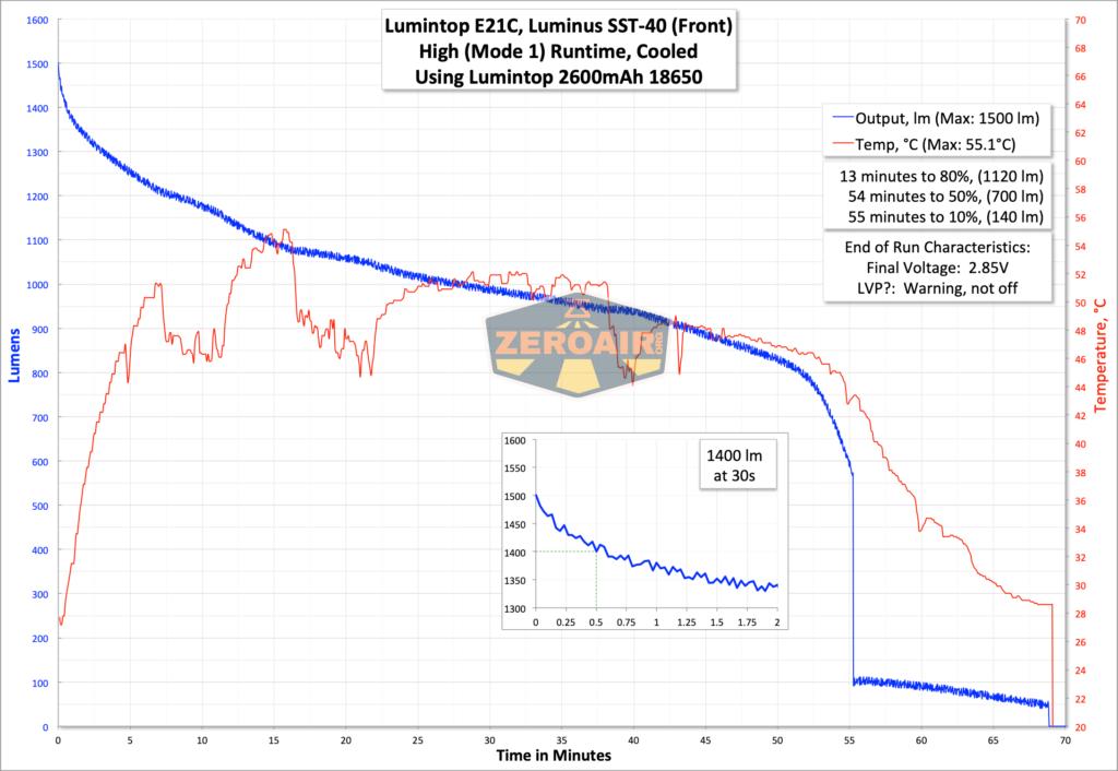 Lumintop E21C Flashlight runtime graph