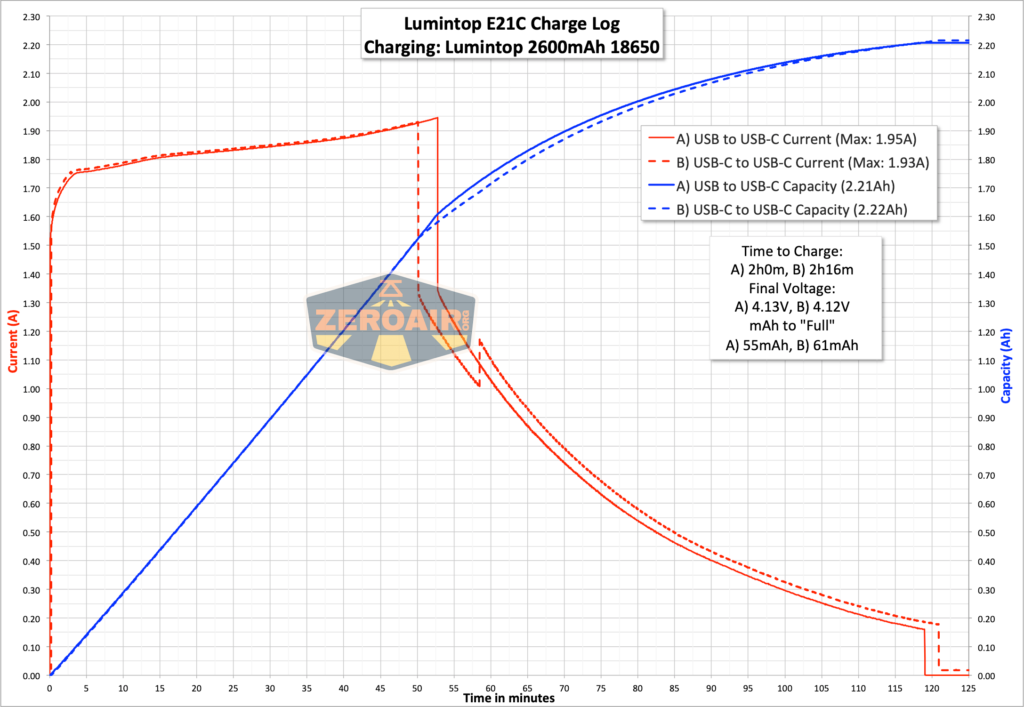 Lumintop E21C Flashlight charge graph