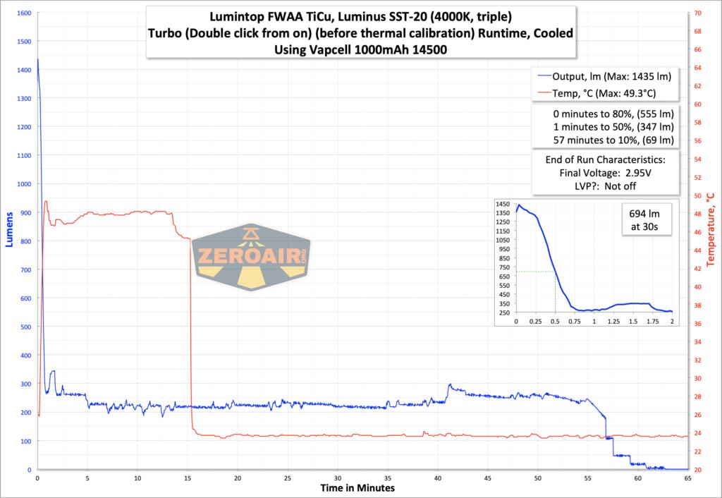 Lumintop FWAA TiCU 14500 flashlight runtime graph