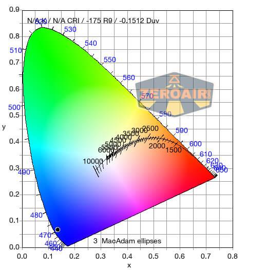 Olight Obulb MC Multi-Color cct/cri