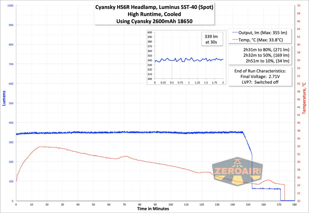 Cyansky HS6R Headlamp runtime graph