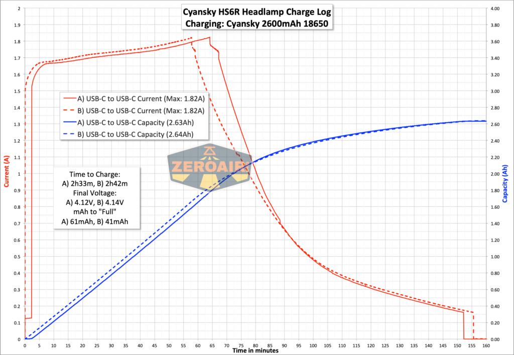 Cyansky HS6R headlamp charge graph