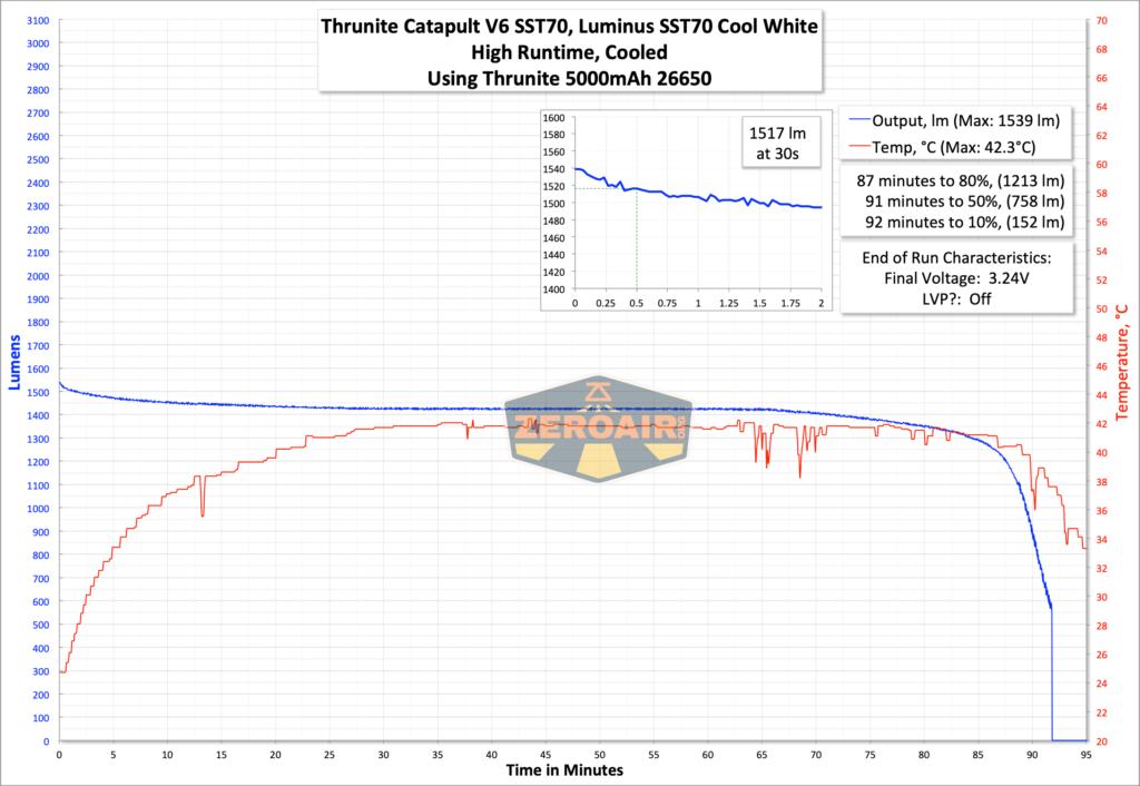 Thrunite Catapult V6 SST70